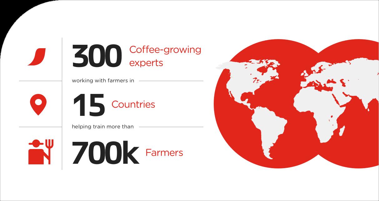 cultivateurs de café