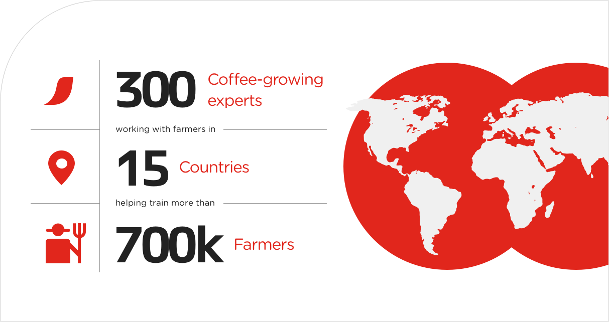 coffee farmer infographic